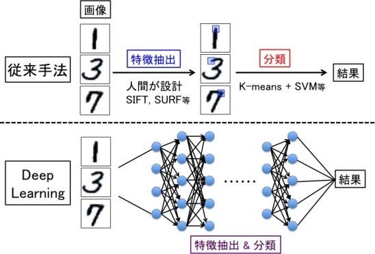 図1. 画像データ分類における従来手法とDeep le...