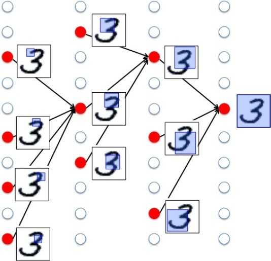 図2. Deep learningにおける層ごとの特徴...
