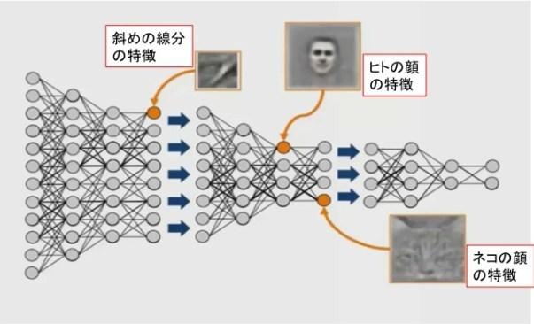 図3. Deep learningを用いた画像認識の例...