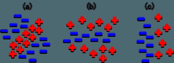 図2. 単純型細胞の様々な受容野