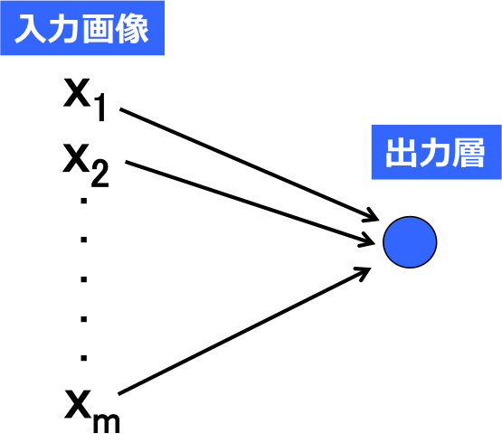 (図1)入力画像を出力層と直接接続