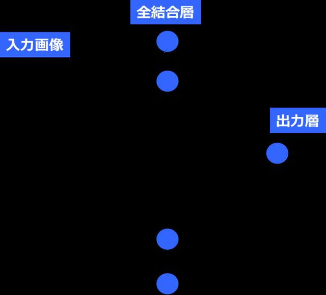 (図2)全結合層を入れる