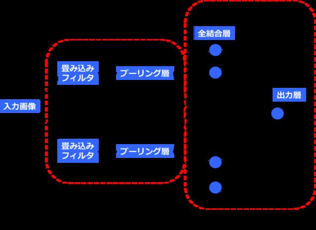 (図3)畳み込みフィルタ層とプーリング層を入れる