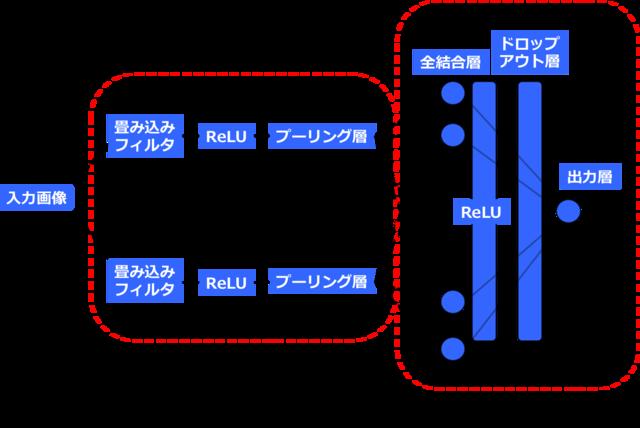 (図4)活性化関数(ReLU)とドロップアウト層をを入れる