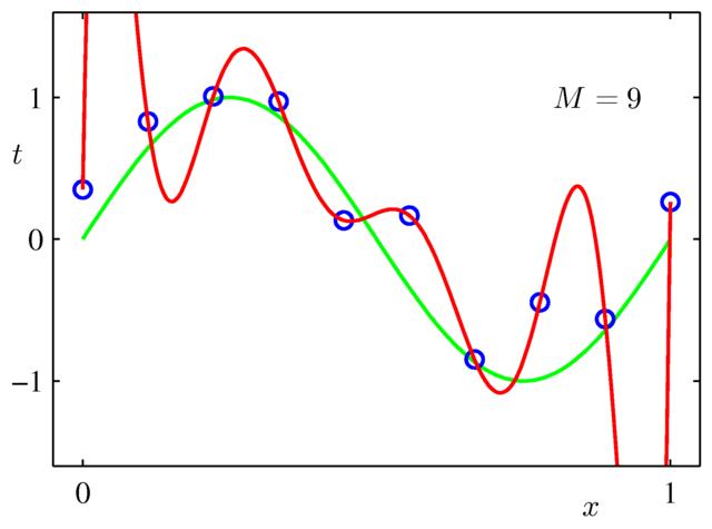 9次式で近似した場合