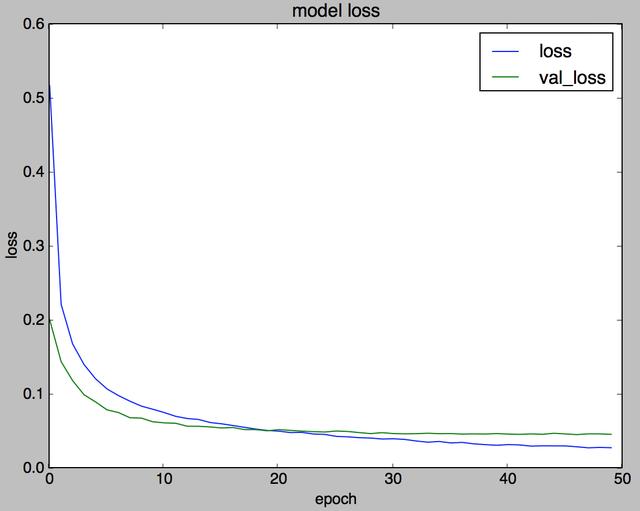 図3. 50回ループを回した際の損失の推移