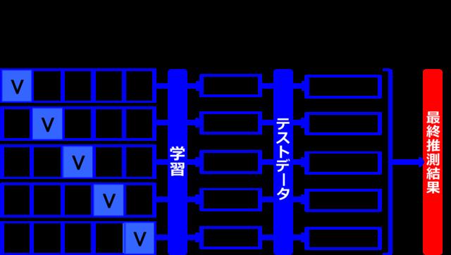 図2. Kfold(K=5)による交差検証