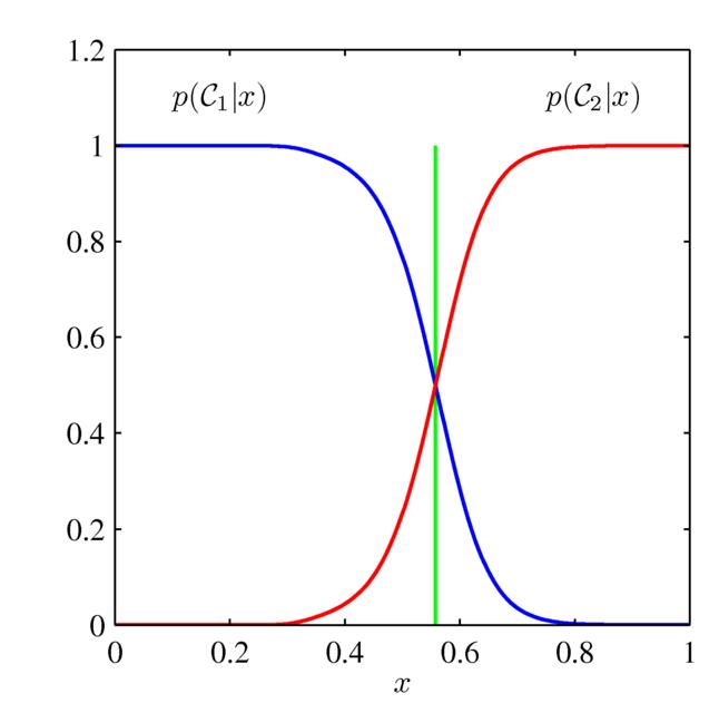 識別モデル・識別関数の概念図