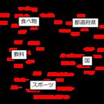 word2vec:Pythonで単語ベクトルを作成する