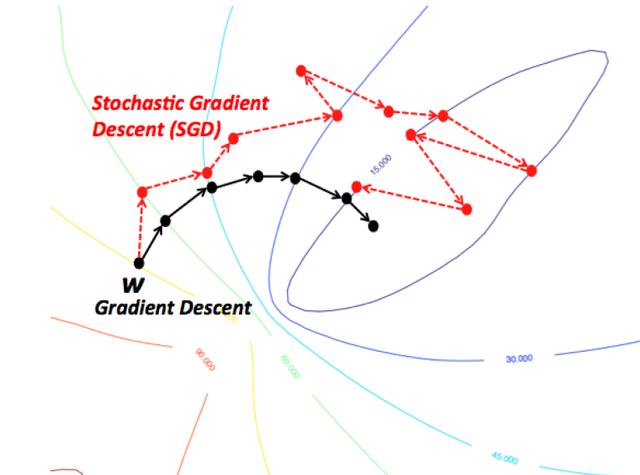 Stochastic Gradient Descent...
