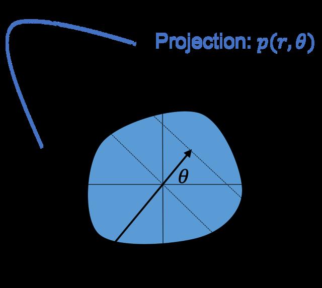 ProjectionとObjectの関係
