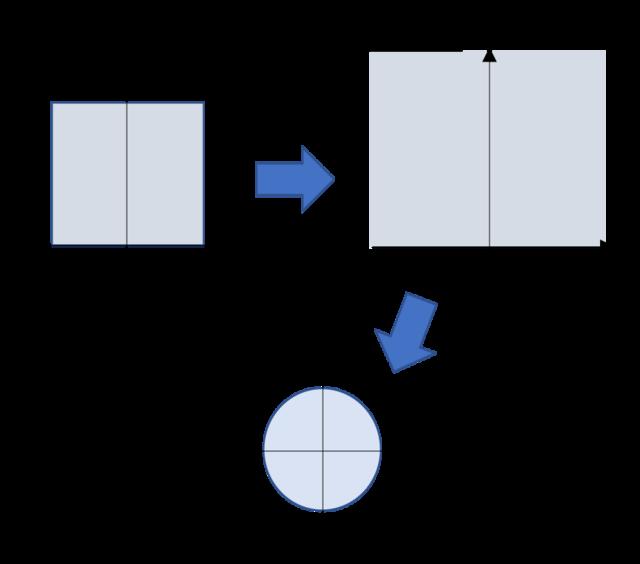 四角形から円に写す等角写像