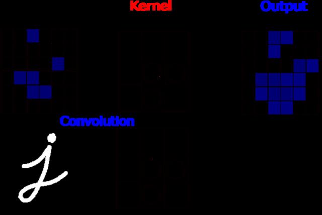 図2. Kernel とそのConvolutionの関係