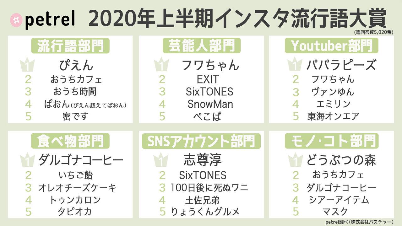 2020年上半期インスタ流行語大賞!1位はやっぱりアレ♡ - aRoom ...