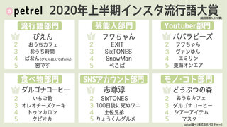 2020年上半期インスタ流行語大賞!1位はやっぱりアレ♡