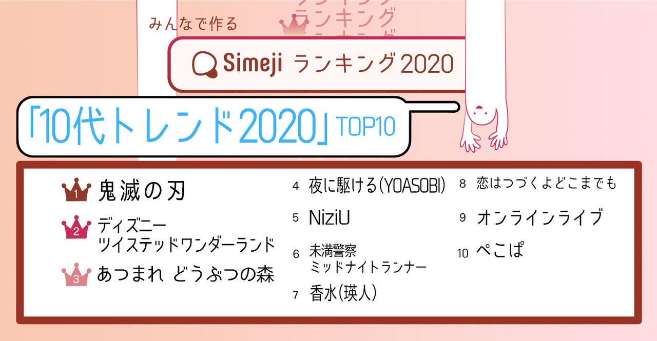 鬼滅が強い! 2,300人が選ぶ「10代トレンド 2020」TOP10
