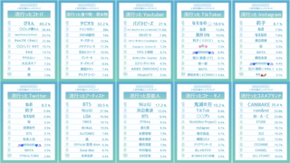 TikTokや韓国ブームなど♡『Z世代に聞く、2020年下半期トレンドランキング』発表!