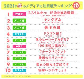 2021年春🌸注目のメディア化マンガランキング1位は佐藤健主演のあの作品・・!