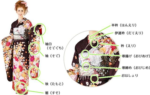 着物知恵袋 - きものの各部分の名称 - 成人式や催事などの振袖のレンタルとご購入なら『紬のたけやま』 (2503)
