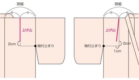 浴衣の肩上げ・腰上げ 子供 着物の着付け 着物の京染卸商業組合 (5087)