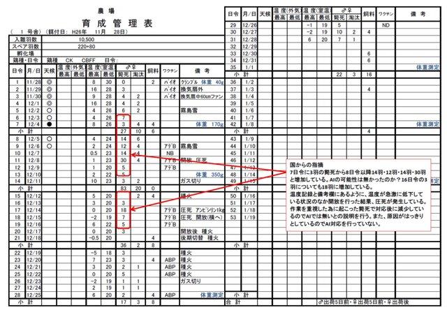 育成管理表の記入例
