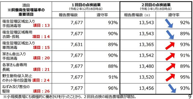 令和3年1月19日鳥インフルエンザ関係閣僚会議資料より...
