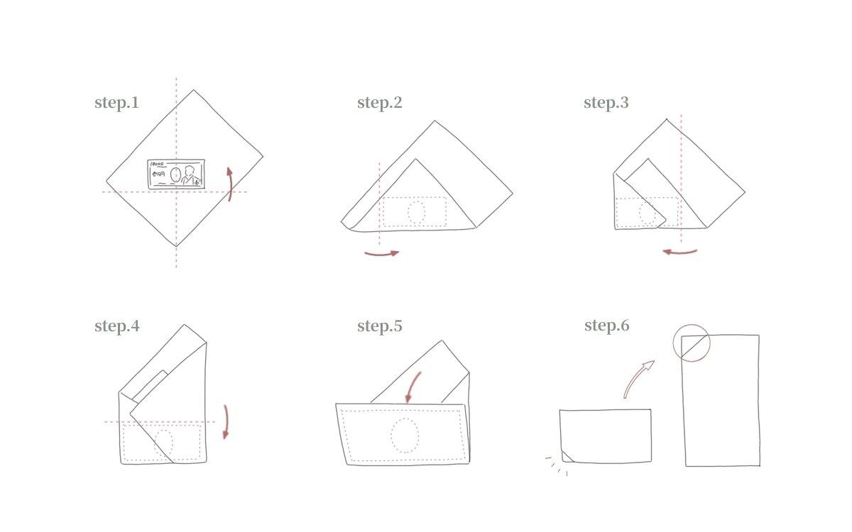 中包みの入れ方の手順を解説している図