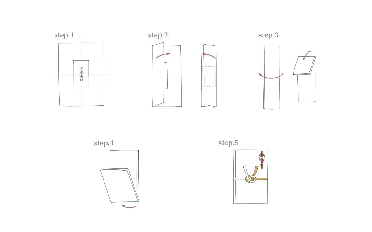 上包みの包み方の手順を解説している図