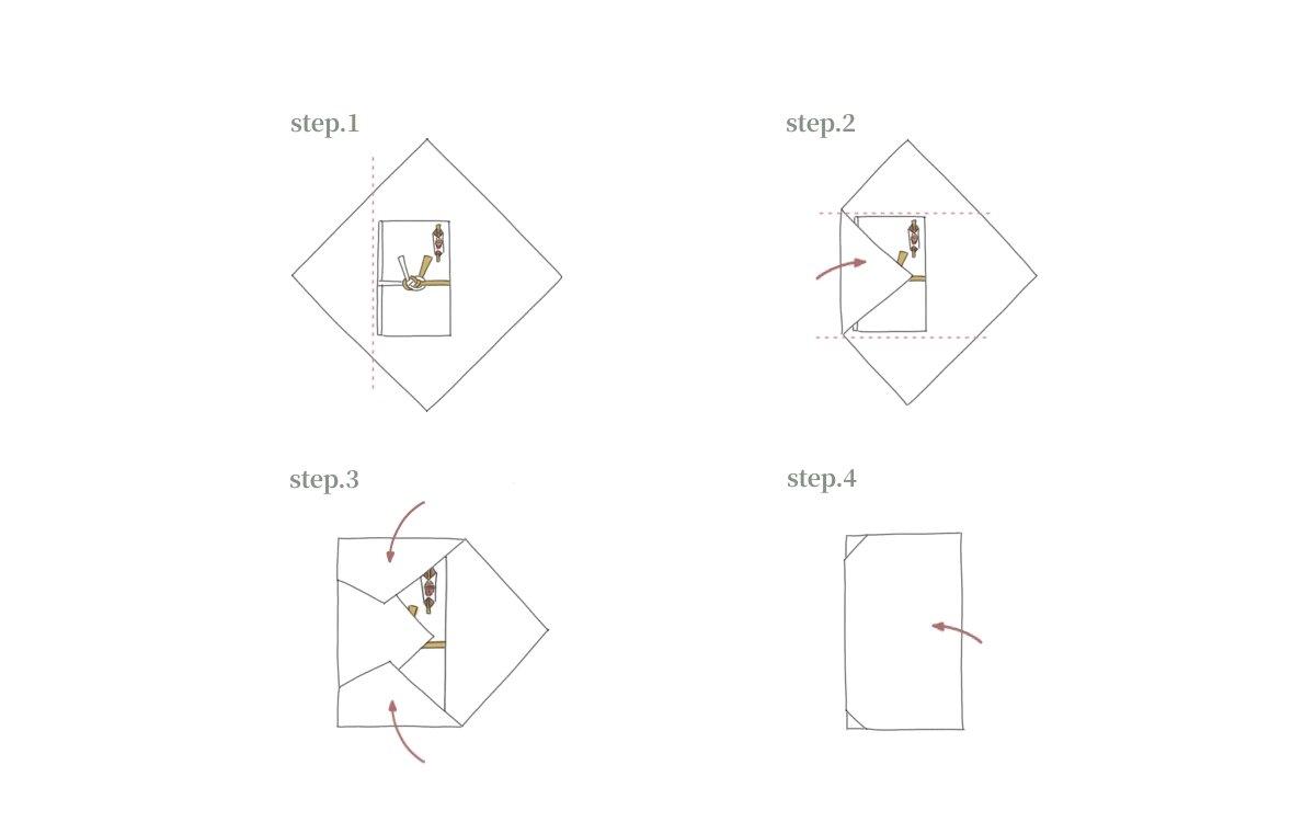 袱紗の包み方の手順を解説している図