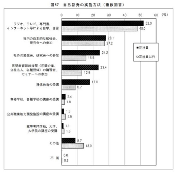 平成29年度能力開発基本調査(厚生労働省)