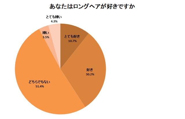 株式会社ディーアンドエムのアンケートアド集計結果