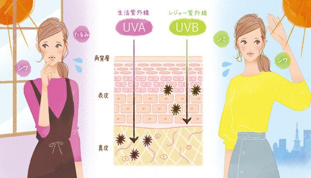 UVAとUVBの違いとは?