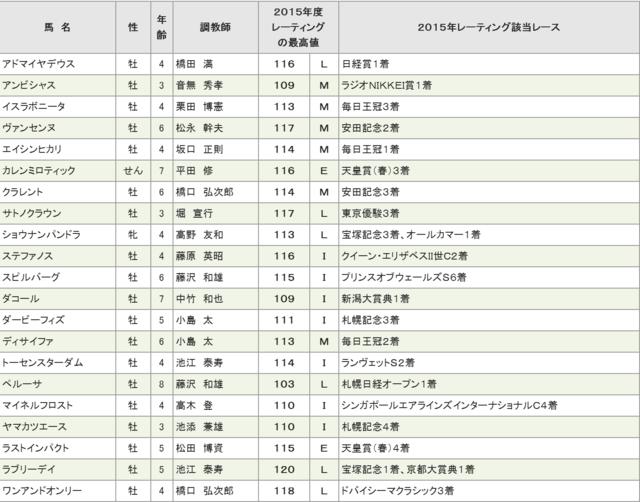 2015年 天皇賞秋