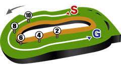 東京競馬場・芝1,400mコース図