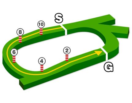 中京芝1200mコース図