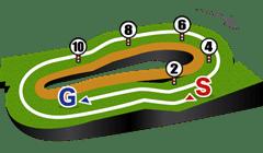 福島芝1800mコース図