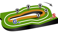 福島芝2000mコース図