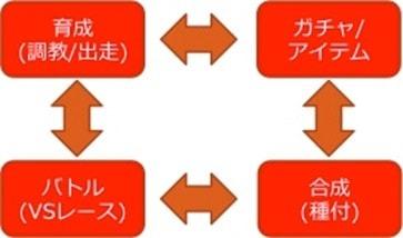 ゲームのアクションループ図