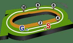札幌競馬場・芝1800mコース図