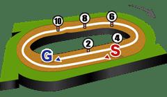 札幌競馬場・ダート1700mコース図