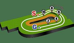 京都競馬場、芝3000mコースデータ図