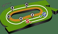 中京芝2000mコース図
