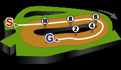 中山競馬場、ダート1200mコース図