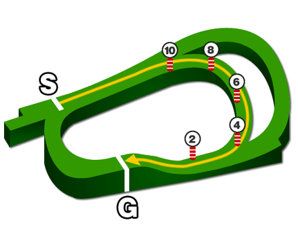 阪神競馬場、芝1400mコース図