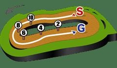 東京競馬場、ダート1400mコース図