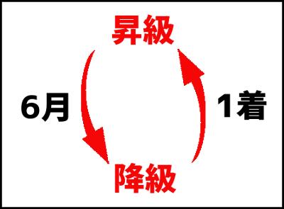 降級を最もシンプルに説明した図