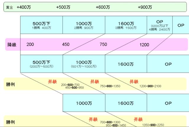 降級を数値化して詳しく説明した図