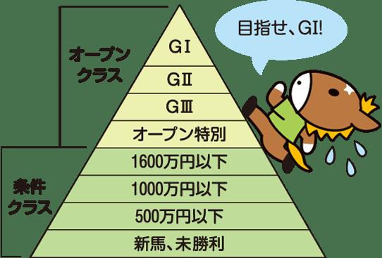 JRAの競走体系を表すピラミッド図