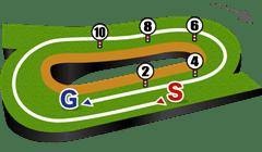 小倉競馬場、芝1800mコース図