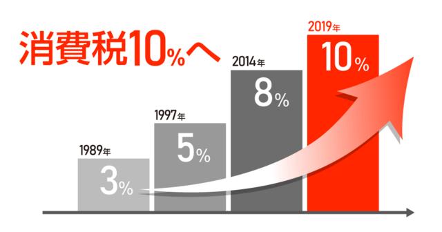 1989年から計4度の増税が行われている